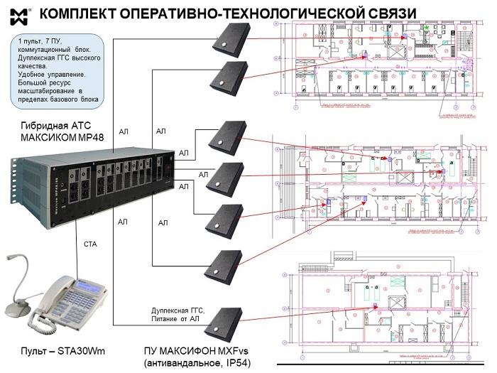 Оперативно-технологическая связь - пример комплекта