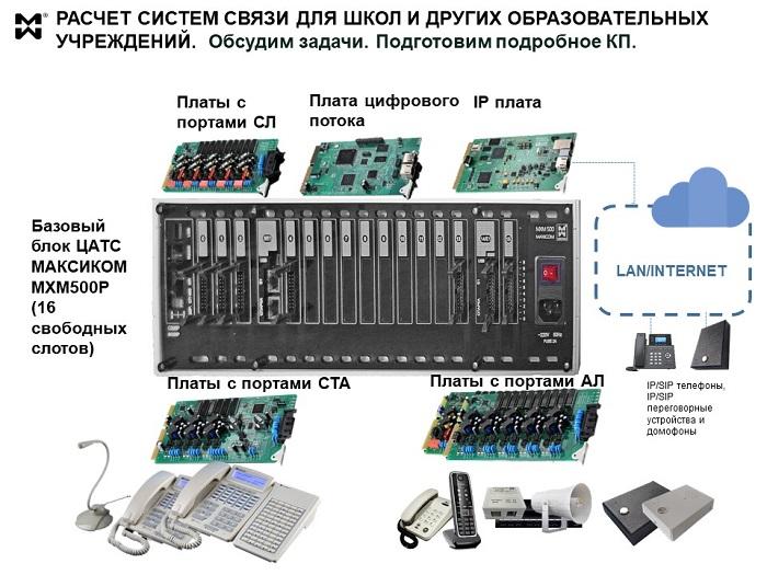 Расчет систем связи для школ - примеры комплектаций