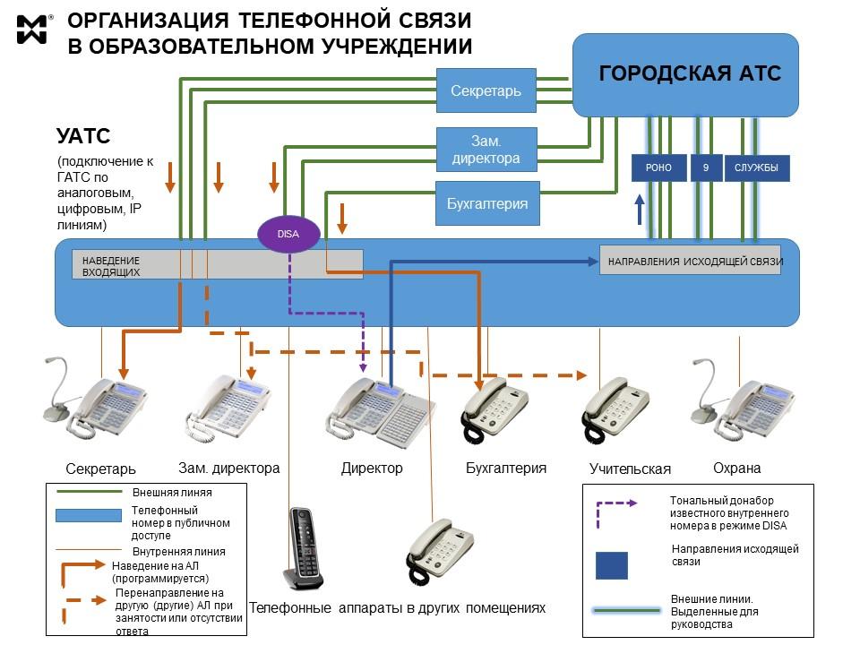Системы телефонной связи для ОУ - схема