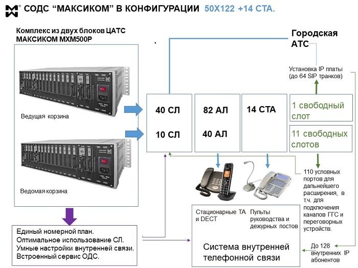Схема ОДС на базе МАКСИКОМ MXM500p 50x122, 14СТА