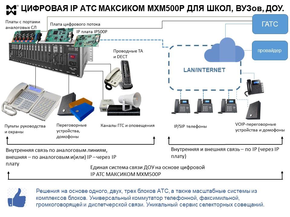 Оборудование связи для ОУ - схема применения ЦВТС Максиком.