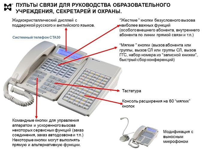 Оборудования связи для ОУ - пульты связи руководства и охраны