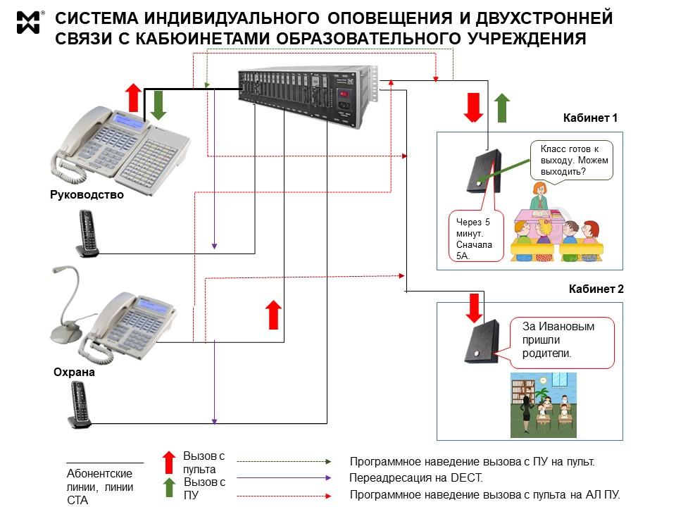 Система оперативного оповещения для школ и других ОУ
