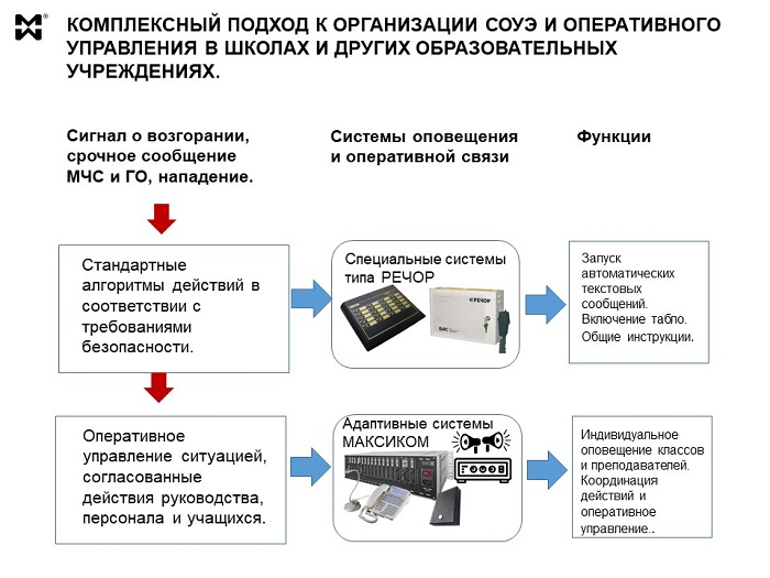 СОУЭ и оперативное управление для ОУ - пример комплексной организации