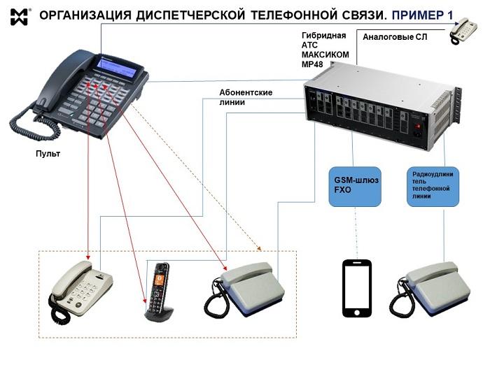 Схема модуля диспетчерской телефонной связи