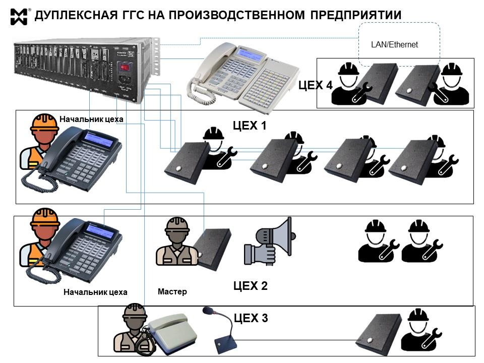 Схема дуплексной связи на производстве