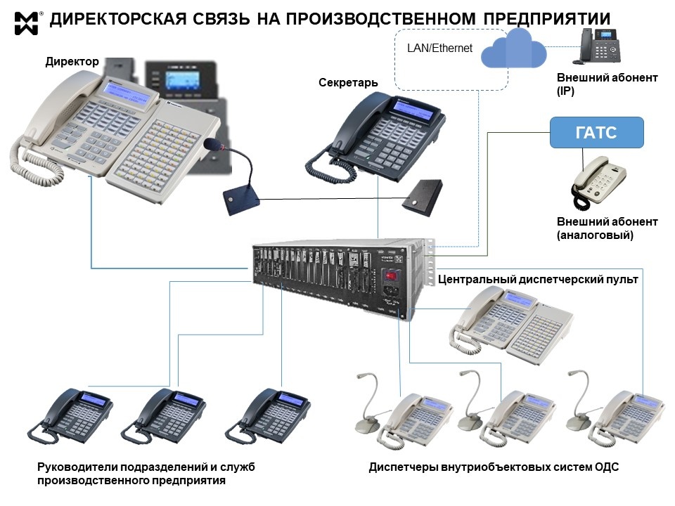 Схема организации директорской связи на производстве