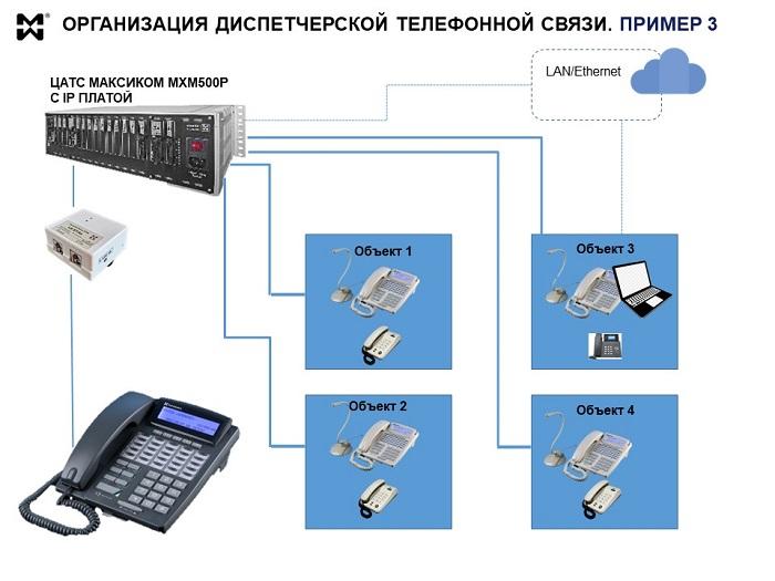 Пример организации диспетчерской телефонной связи на производстве