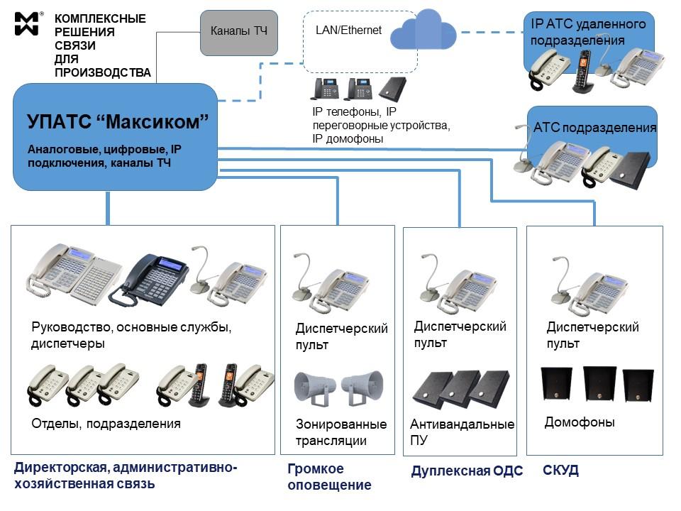 Комплексное решение производственной связи - схема