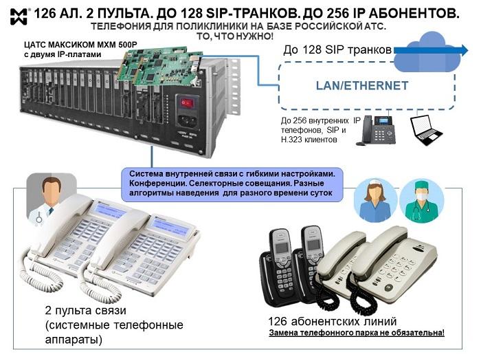 Схема решения телефонии для поликлиники