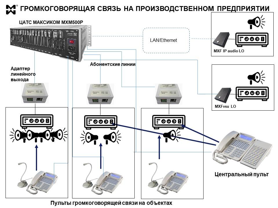 Производственная ГГС-связь - схема