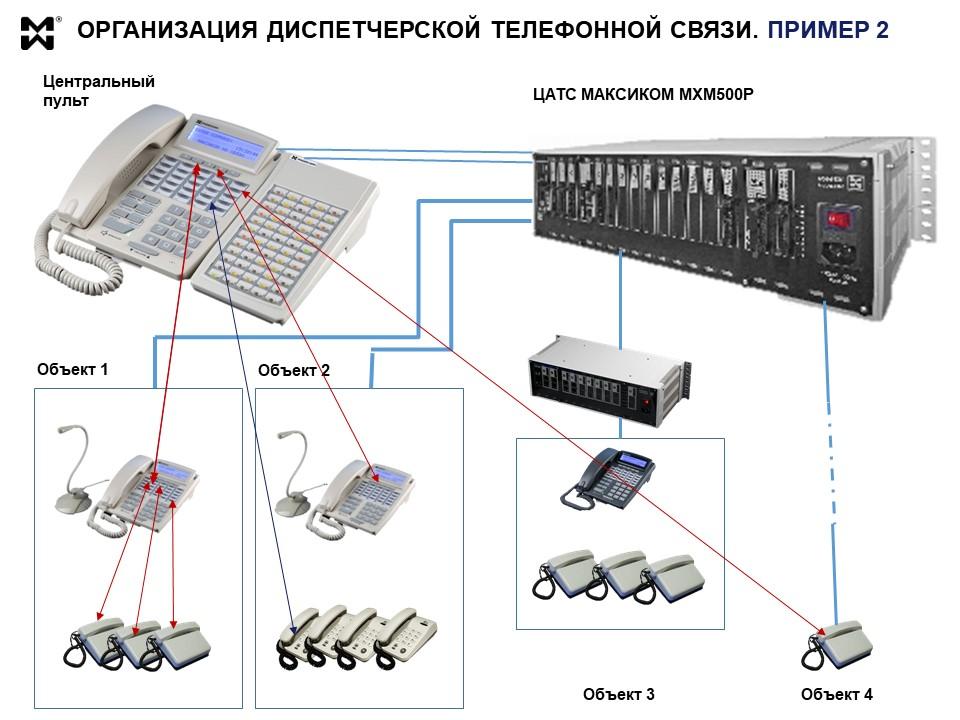 Диспетчерская телефонная связь на производстве - схема