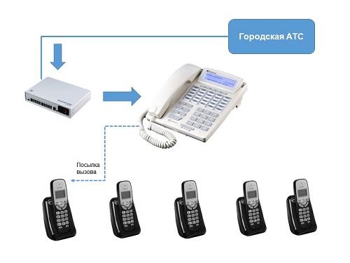 Схема централизации входящей связи через системный аппарат