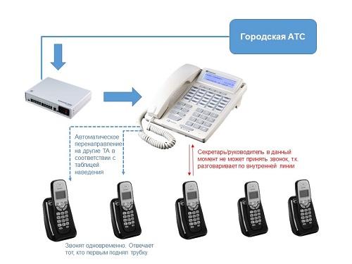 Централизация входящей связи с автоматическим перенаправлением.