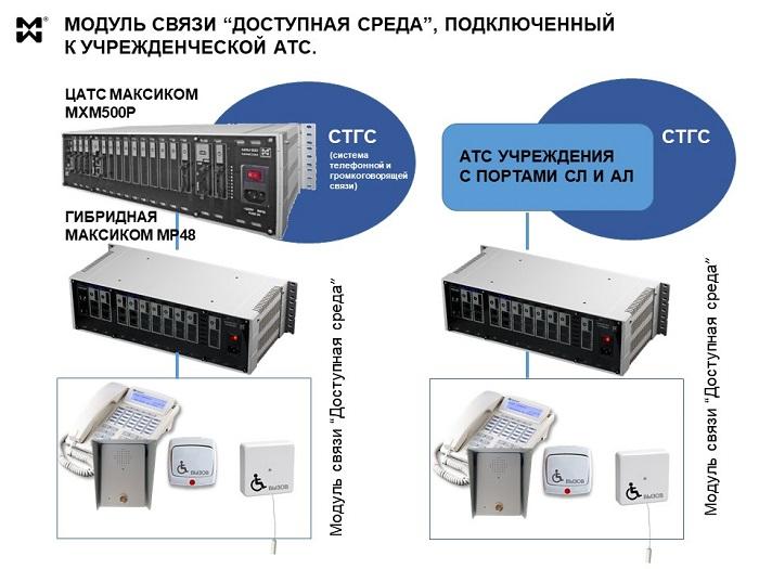 """Модуль связи """"Доступная среда"""" - схема с подключением к АТС учреждения."""