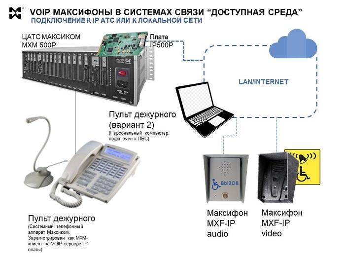 """Схема применения VOIP переговорных устройств Максифон. Решения связи """"Доступная среда"""""""