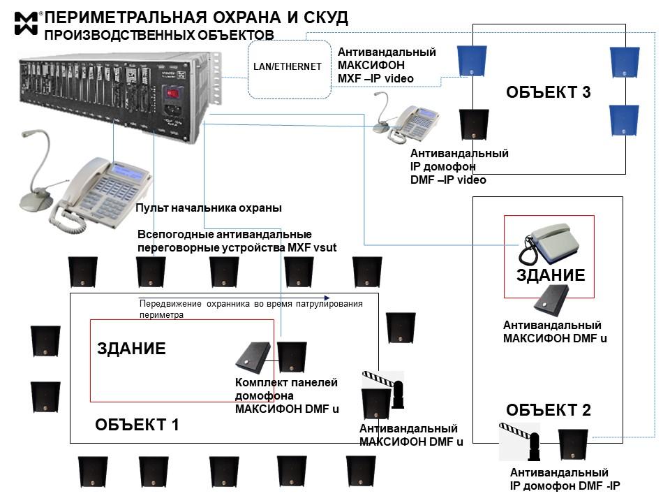 Схема связи периметральной охраны и СКУД проиводственного предприятия