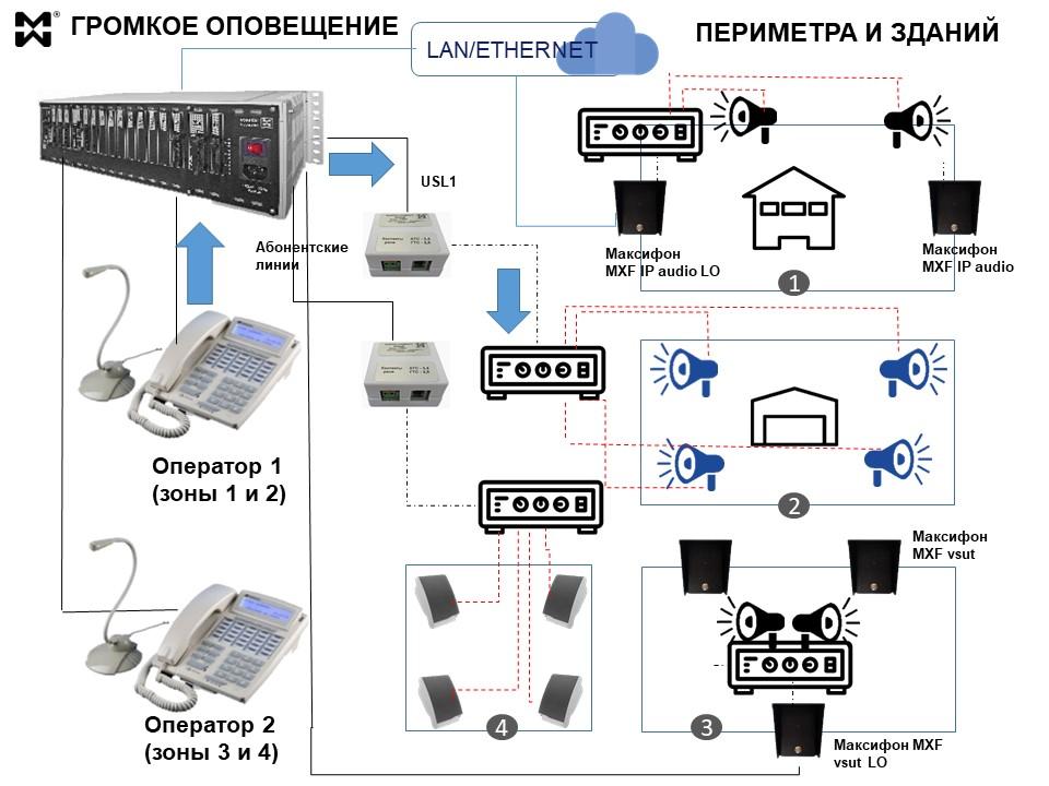 Громкая связь для периметральной охраны - схема