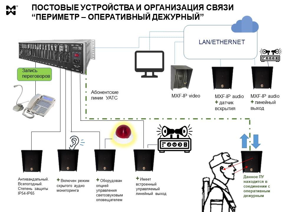 Связь для периметральной охраны - постовые устройства