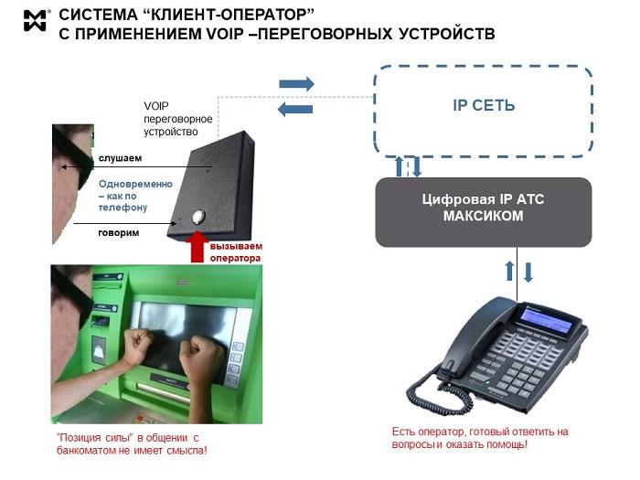 IP переговорная система для банков - принципиальная схема