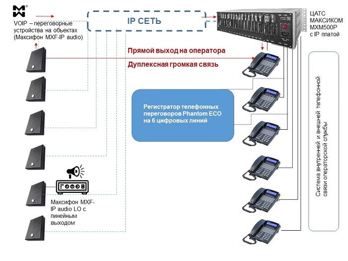 Схема IP переговорной системы на 6 объектов и 6 операторов