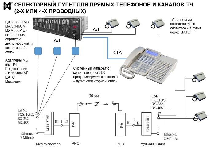 Специальная селекторная связь - схема подключения селекторного пульта
