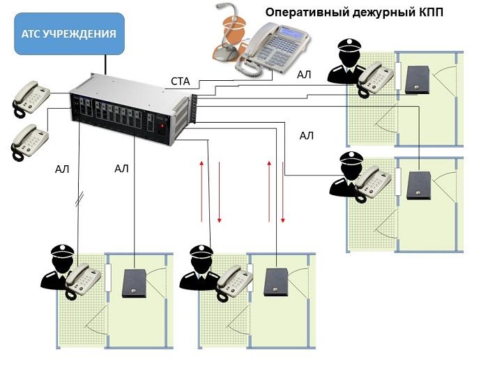 Система связи контрольно-пропускного пункта