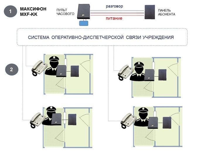 Переговорные комплекты MXF-KK в системе связи для КПП.