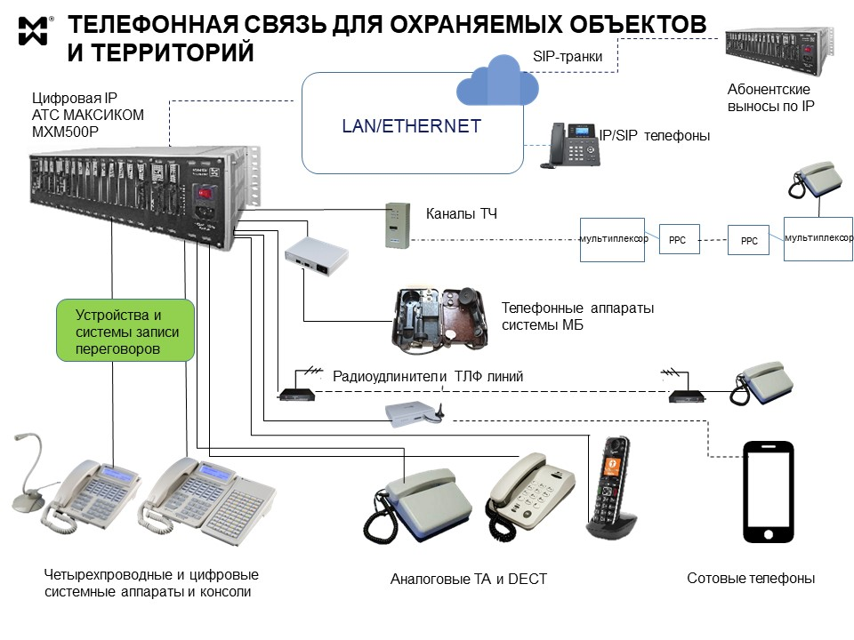 Телефонная связь для периметральной охраны - возможности